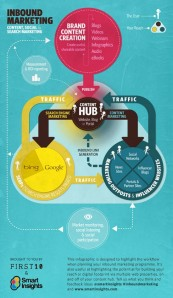 Inbound marketing 2012